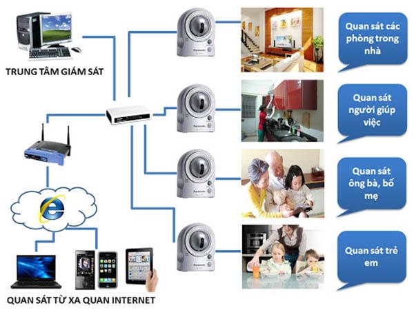 lắp đặt camera gia đình cần lưu ý những gì